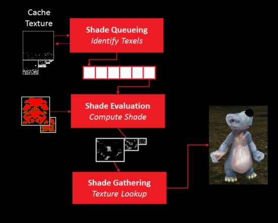 Texel shading consists of three stages. Identify texels at the proper mipmap level in a geometry pass, shade the texels, then use them.