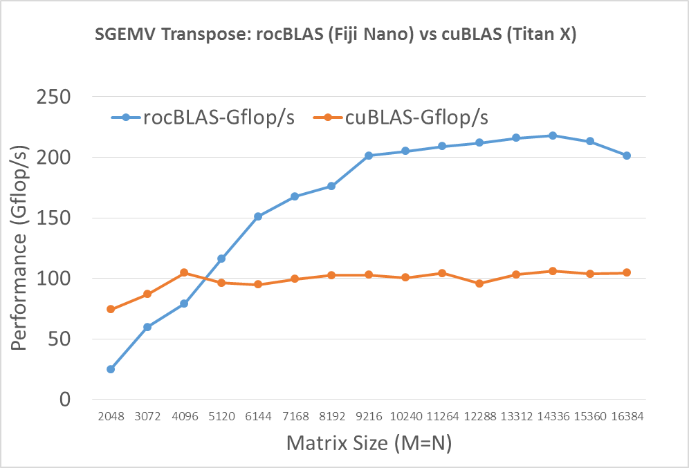 Figure 2: Performance of SGEMV on Fiji Nano and Maxwell Titan-X